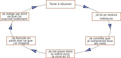 reussir les resumes de texte en francais au c o et au college